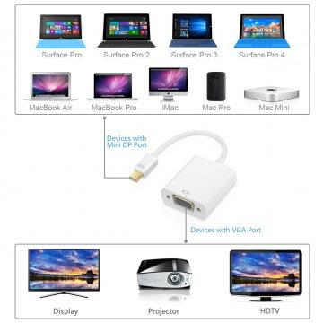 Adaptateur Mini Display vers VGA ( spécial MAC)